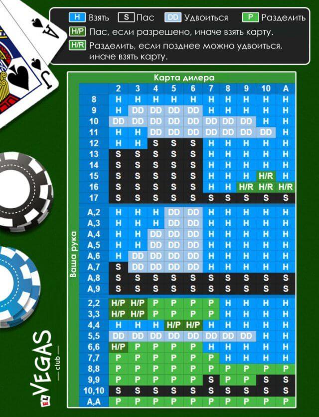 Таблица для игры в Блэкджек